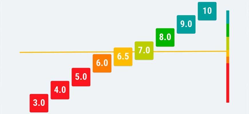 топ 5 ноотропов с проверенной эффективностью